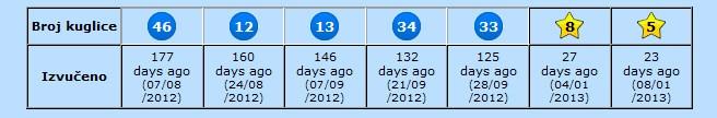 nepodmireni brojevi