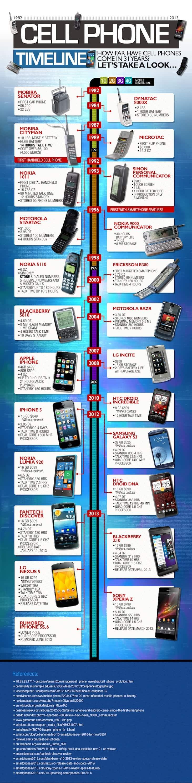 povijest mobitela