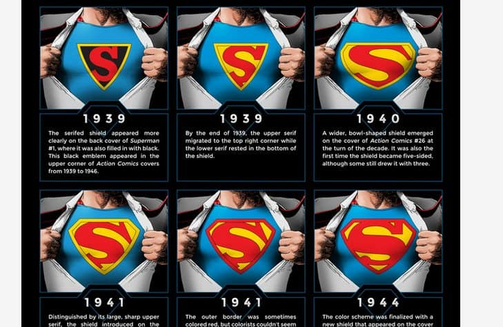 Superman kroz povijest