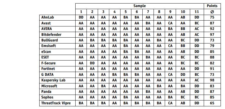 usporedba antivirusnih programa