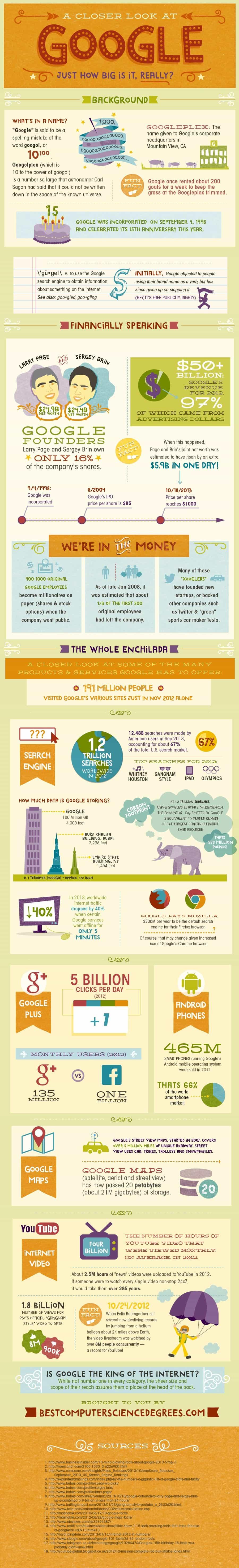 koliko je google velik